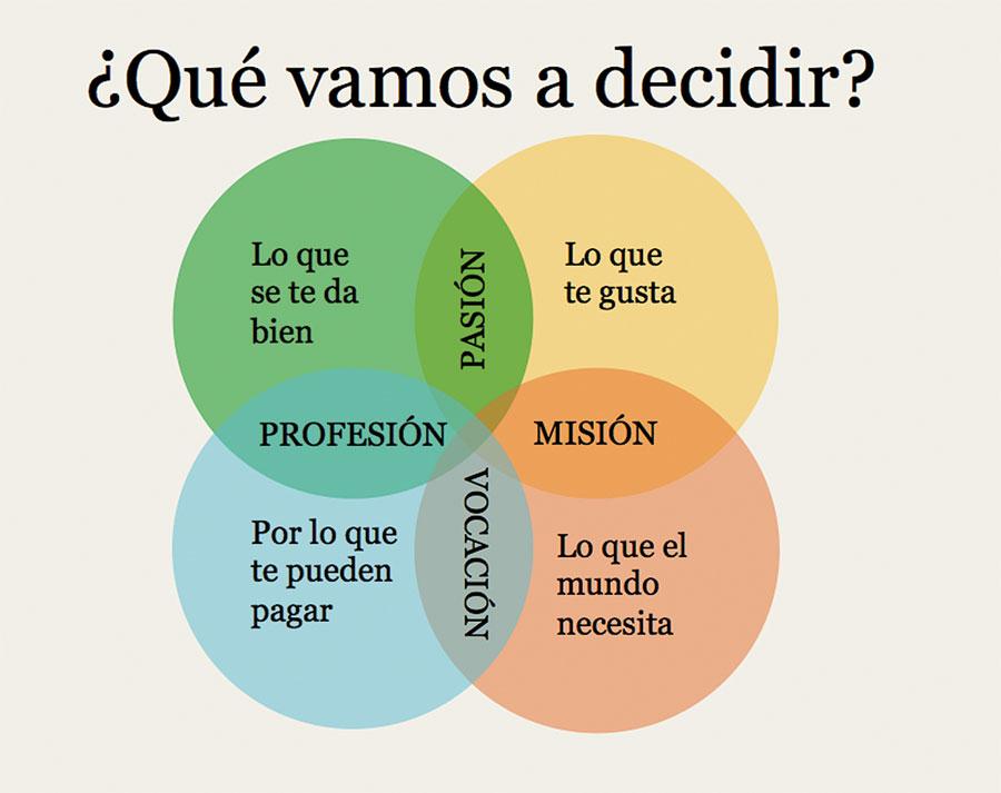 que-estudio